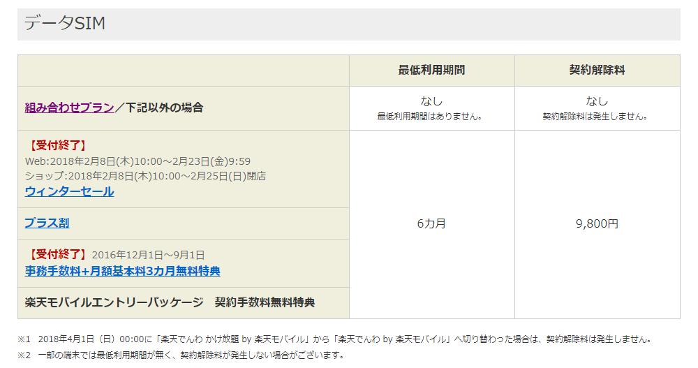 楽天モバイルデータシム契約解除料